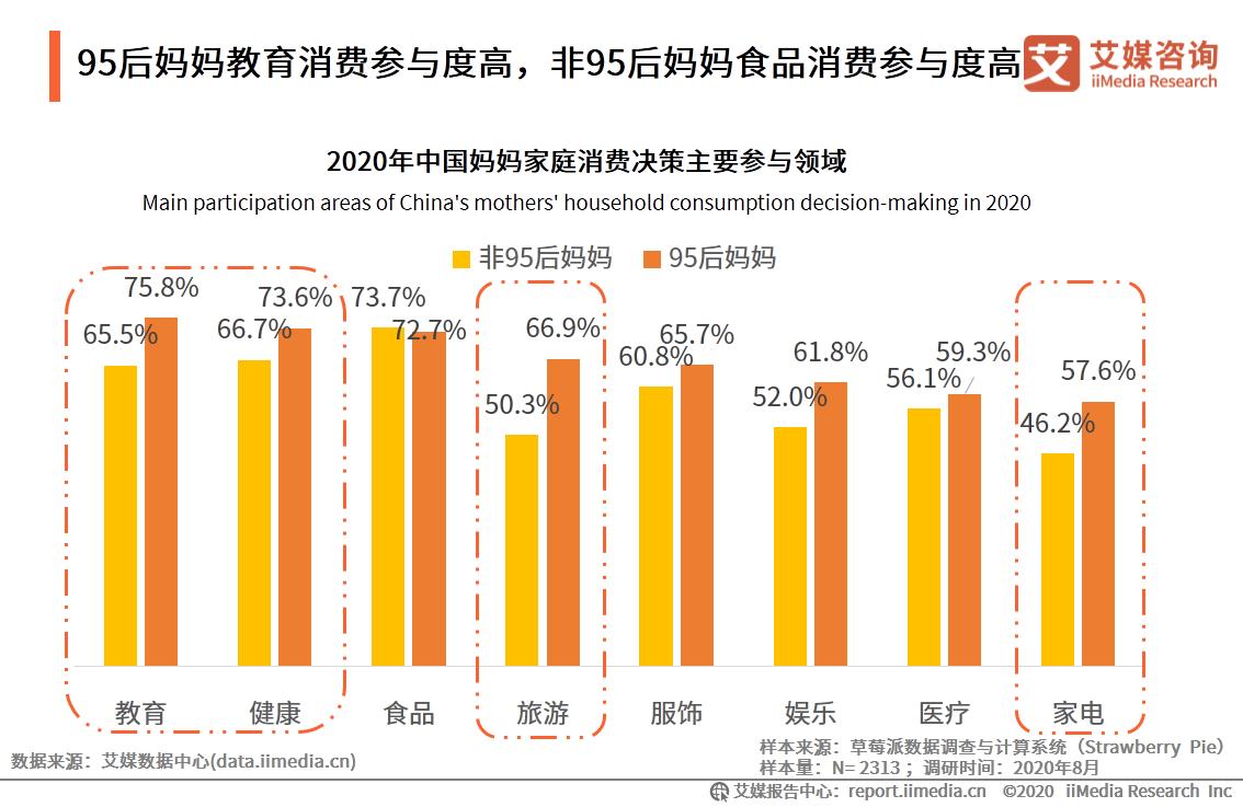 95后妈妈教育消费参与度高,非95后妈妈食品消费参与度高