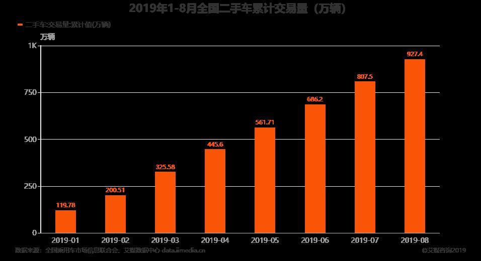 2019年1-8月全国二手车累计交易量(万辆)