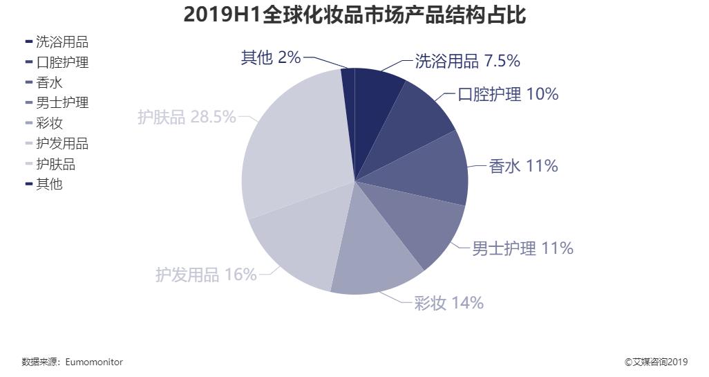 2019上半年全球化妆品市场产品结构占比