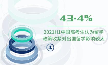 高考数据分析:2021H1中国43.4%高考生认为留学政策收紧对出国留学影响较大