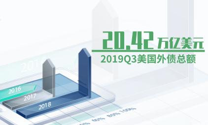 财政债务数据分析:2019Q3美国外债总额升至20.42万亿美元