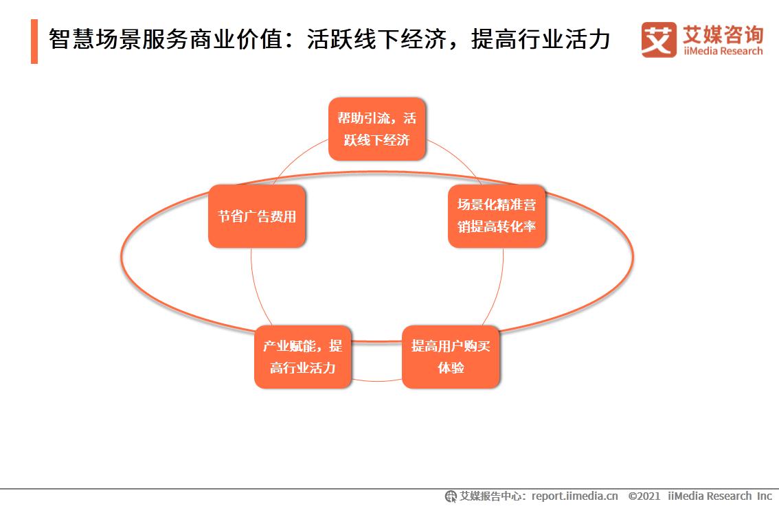 智慧场景服务商业价值:活跃线下经济,提高行业活力