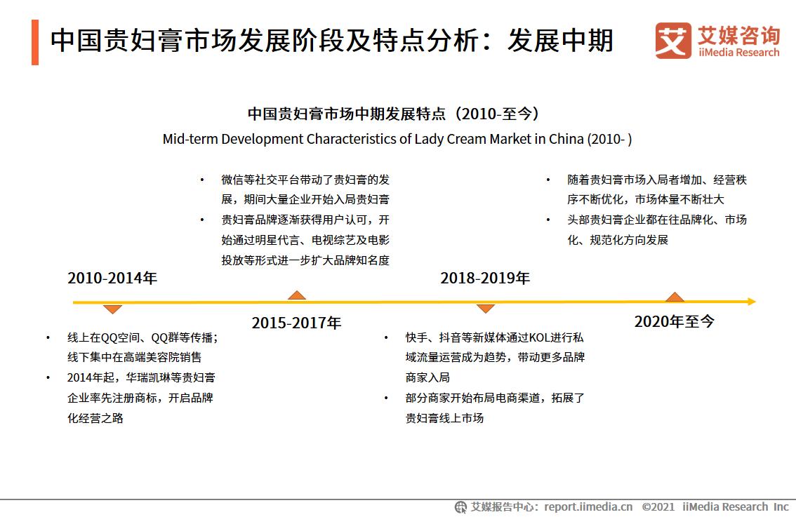 中国贵妇膏市场发展阶段及特点分析:发展中期