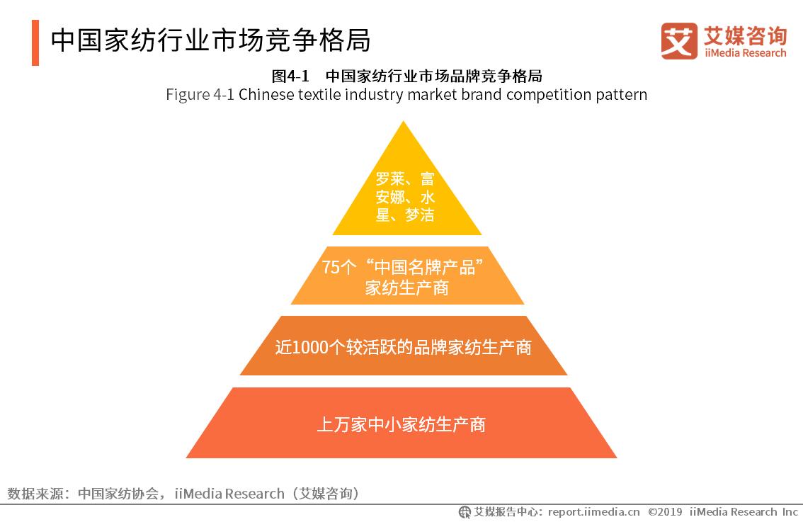 2019中国家纺行业规模、竞争格局及进出口市场分析