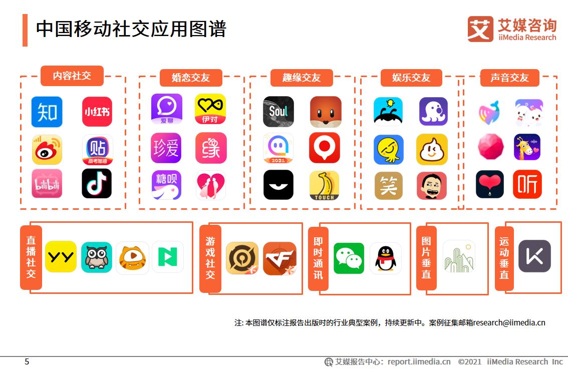 中国移动社交应用图谱