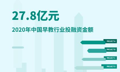 早教行业数据分析:2020年中国早教行业投融资金额为27.8亿元
