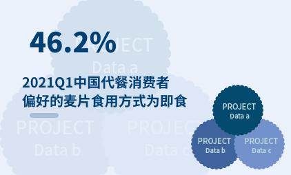 代餐行业数据分析:2021Q1中国46.2%代餐消费者偏好的麦片食用方式为即食