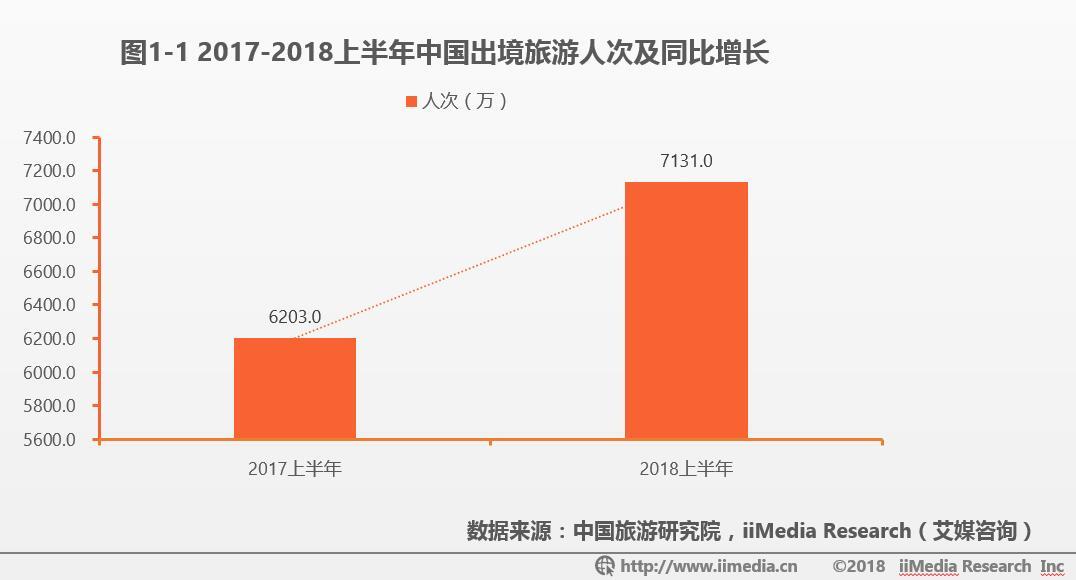 2018中国在线出境游交易规模破万亿元,细化市场已成趋势