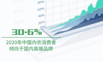 内衣行业数据分析:2020年中国30.6%内衣消费者倾向于国内高端品牌