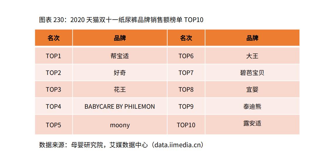 2020天猫双十一纸尿裤品牌销售额榜单TOP10