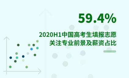 教育行业数据分析:2020H1中国59.4%的高考生填报志愿时关注专业前景及薪资
