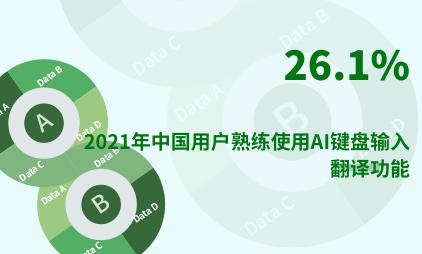 输入法行业数据分析:2021年中国26.1%用户熟练使用AI键盘输入翻译功能