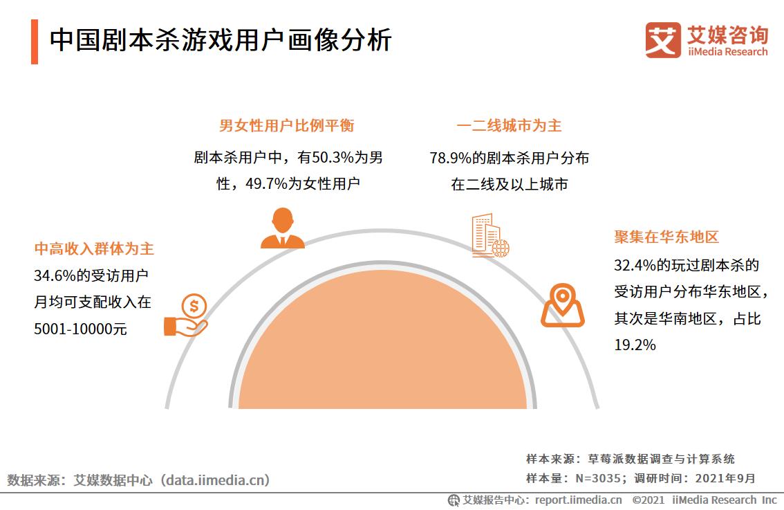 中国剧本杀游戏用户画像分析