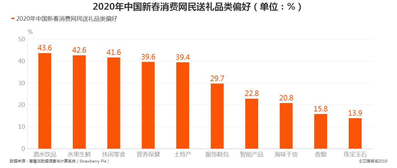 2020年中国新春网民送礼偏好