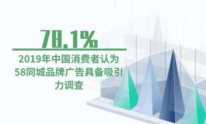 广告行业数据分析:2019年中国78.1%消费者认为58同城品牌的广告有吸引力