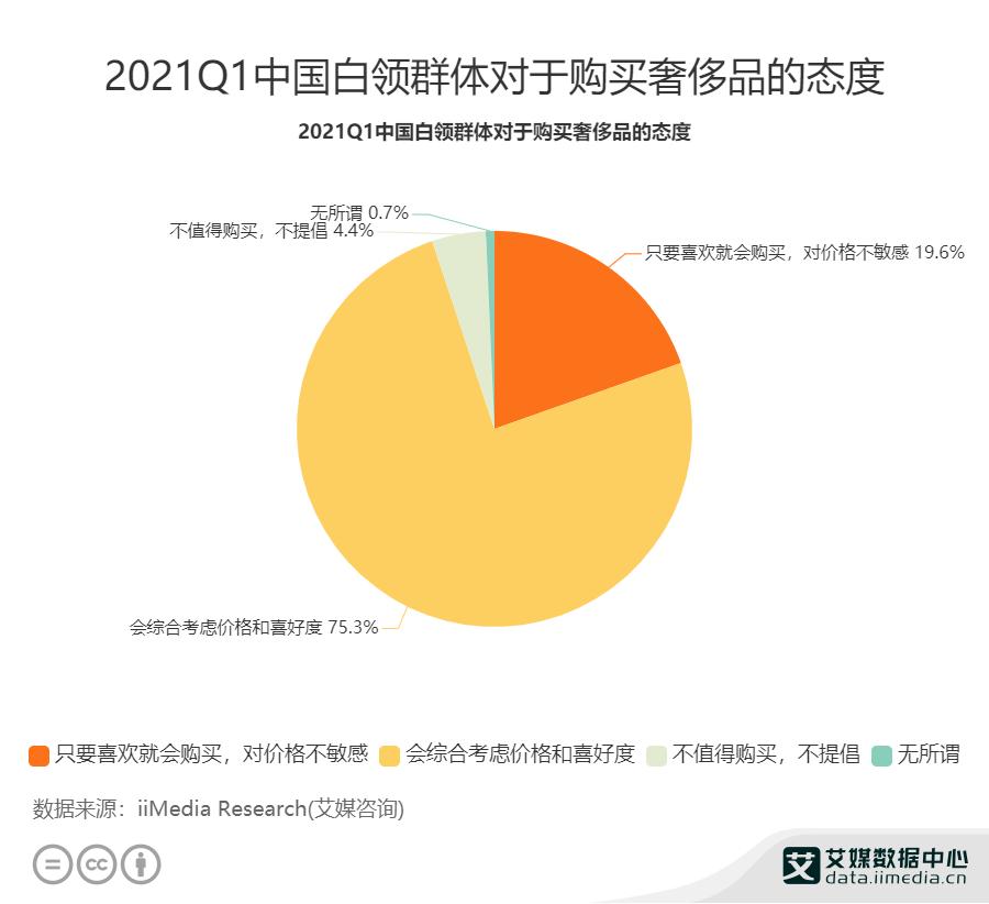 2021Q1中国白领群体对于购买奢侈品的态度