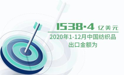 服装行业数据分析:2020年1-12月中国纺织品出口金额为1538.4亿美元