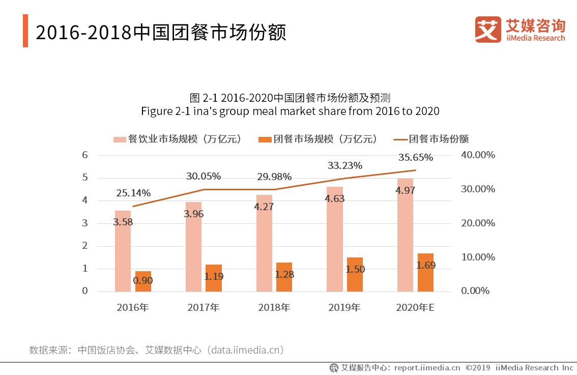 2016-2018中国团餐市场份额