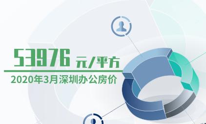房地产行业数据分析:2020年3月深圳办公房价为53976元/平方