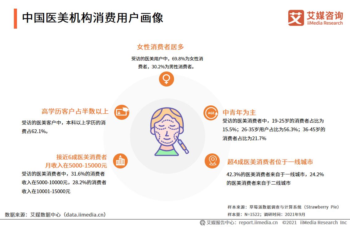 中国医美机构消费用户画像