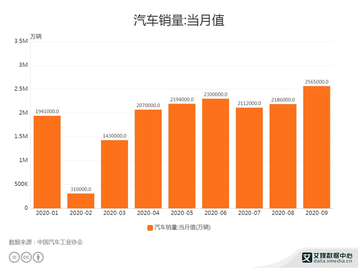 2020年9月中国汽车市场销量