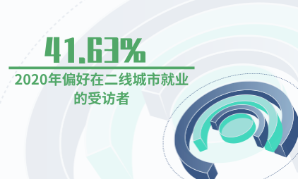就业创业数据分析:2020年41.63%的受访者偏好在二线城市就业