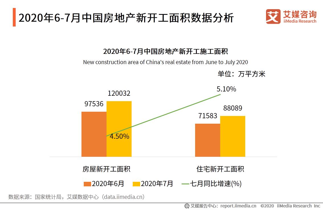 2020年6-7月中国房地产新开工面积数据分析