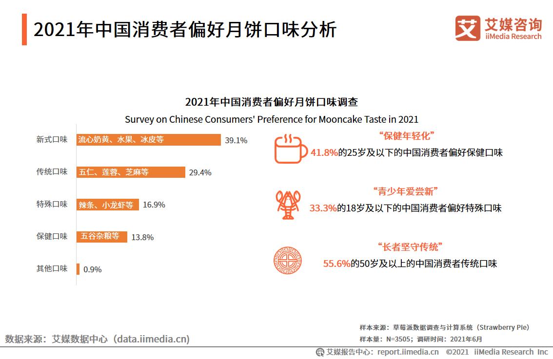 2021年中国消费者偏好月饼口味分析