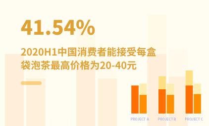 袋泡茶行业数据分析:2020H1中国41.54%消费者能接受每盒袋泡茶最高价格为20-40元