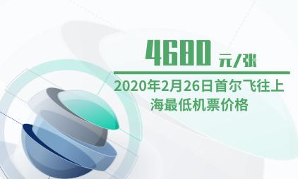 航空行业数据分析:2020年2月26日首尔飞往上海最低机票价格为4680元/张