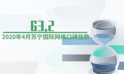 跨境电商行业数据分析:2020年4月苏宁国际网络口碑指数为63.2
