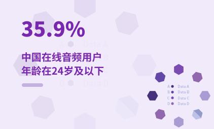在线音频行业数据分析:2020-2021年中国在线音频35.9%用户年龄在24岁及以下