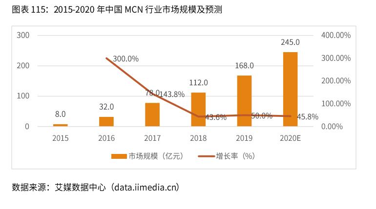 中国MCN行业市场规模预测