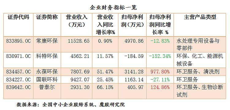 环保企业喜忧参半 永葆环保净利润3141.28万 科特环保坏账损失494.68万