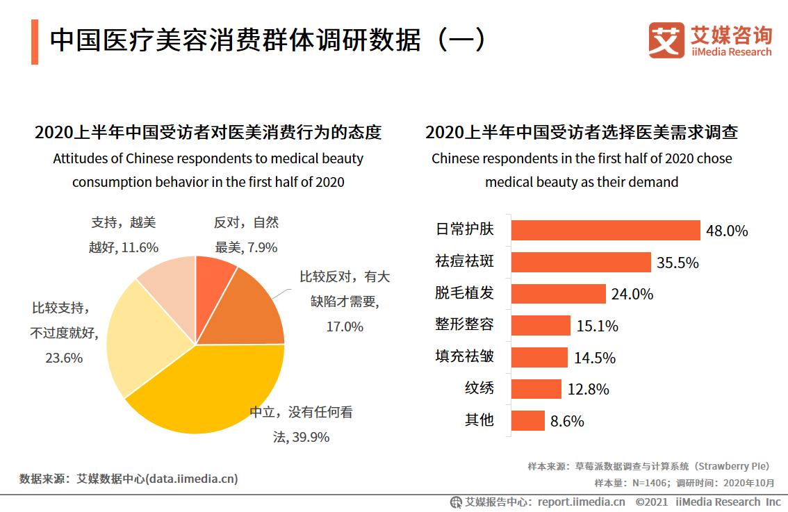 中国医疗美容消费群体调研数据(一)