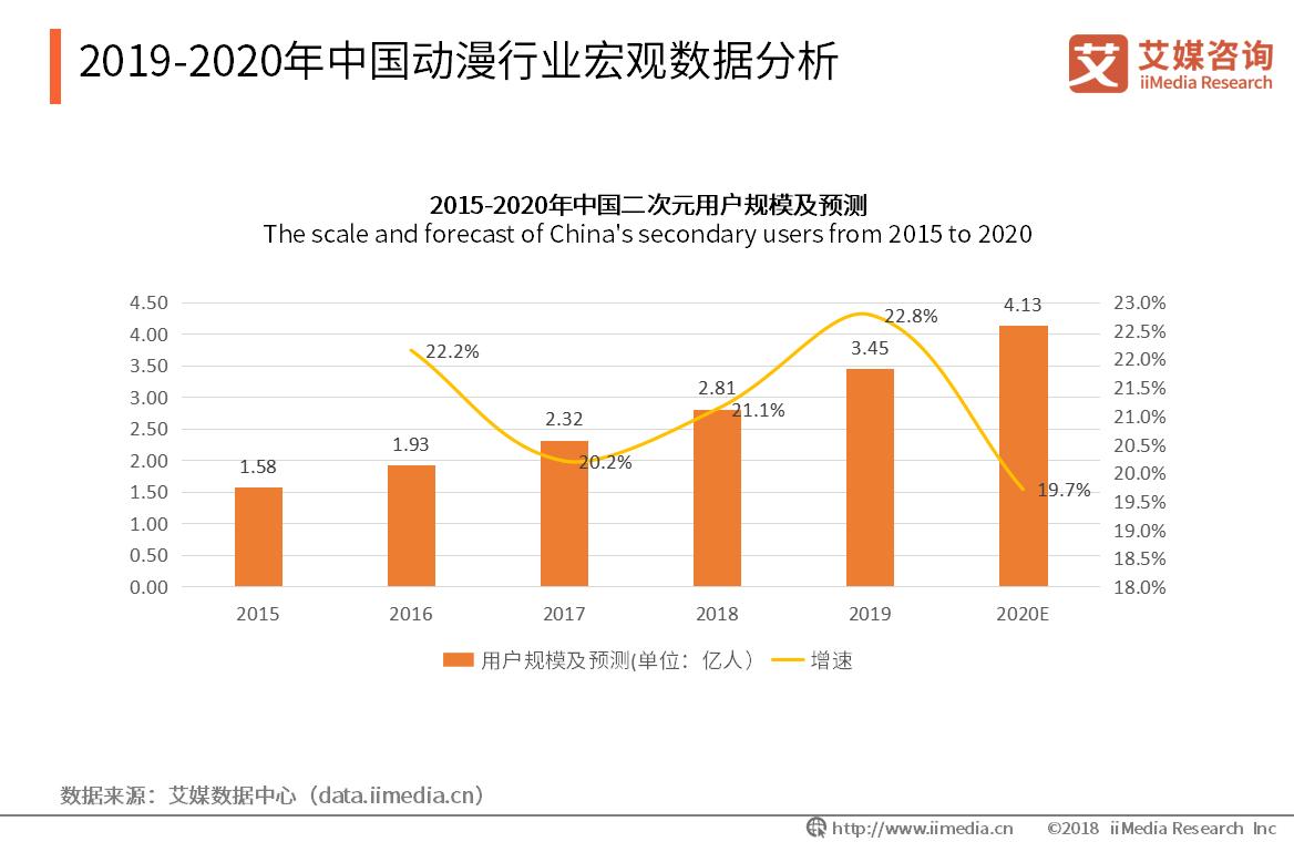 2019-2020年中国动漫行业宏观数据分析