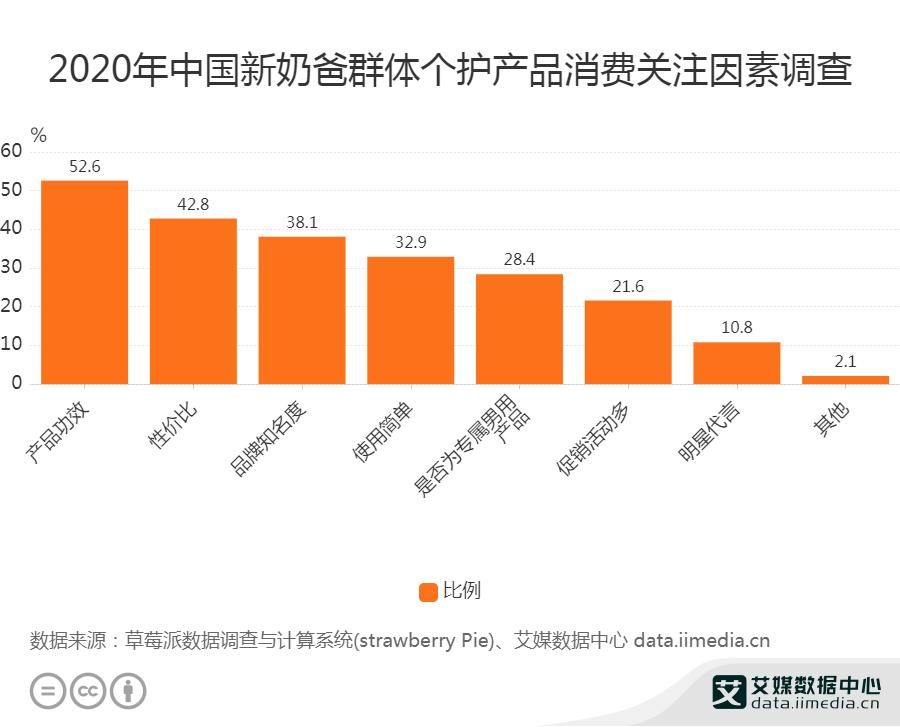 2020年中国新奶爸群体个护产品消费关注因素调查