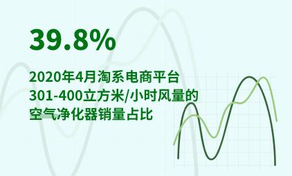 家电行业数据分析:2020年4月淘系电商平台301-400立方米/小时风量的空气净化器销量占比39.8%