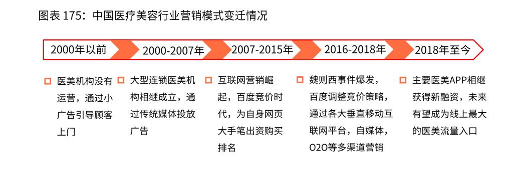 中国医疗美容行业营销模式变迁情况