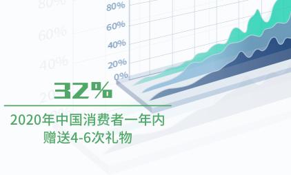 礼物经济行业数据分析:2020年中国32%消费者一年内赠送4-6次礼物