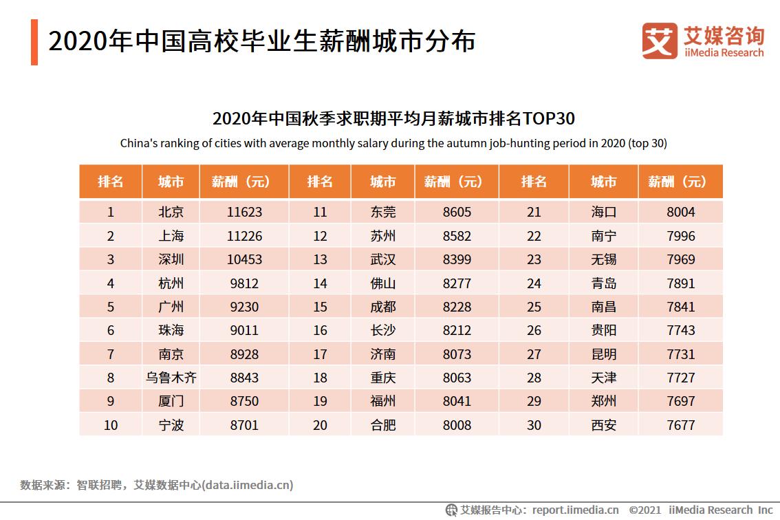 2020年中国高校毕业生薪酬城市分布