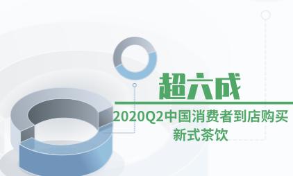新式茶饮行业数据分析:2020Q2超六成中国消费者到店购买新式茶饮