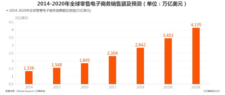2014-2020全球零售电子商务销售额及预测