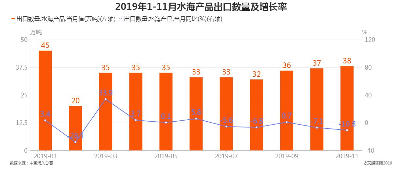 2019年1-11月中国水海产品出口数量及增长率
