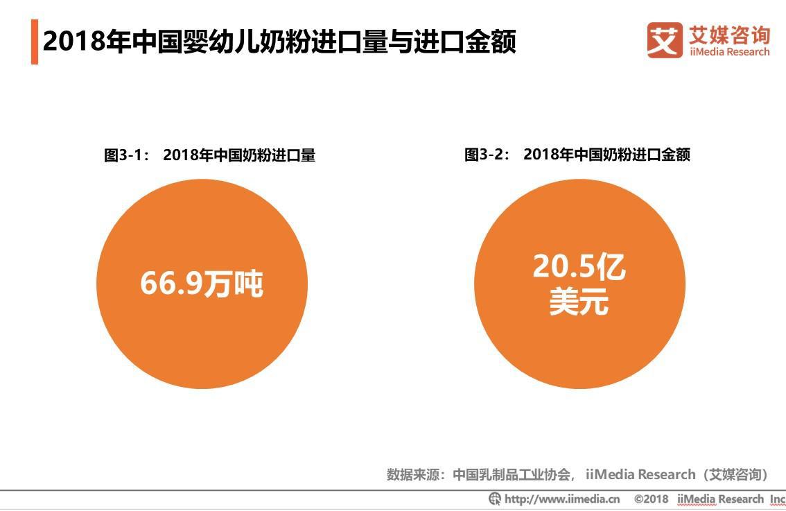 2018年中国婴幼儿奶粉进口量与进口金额