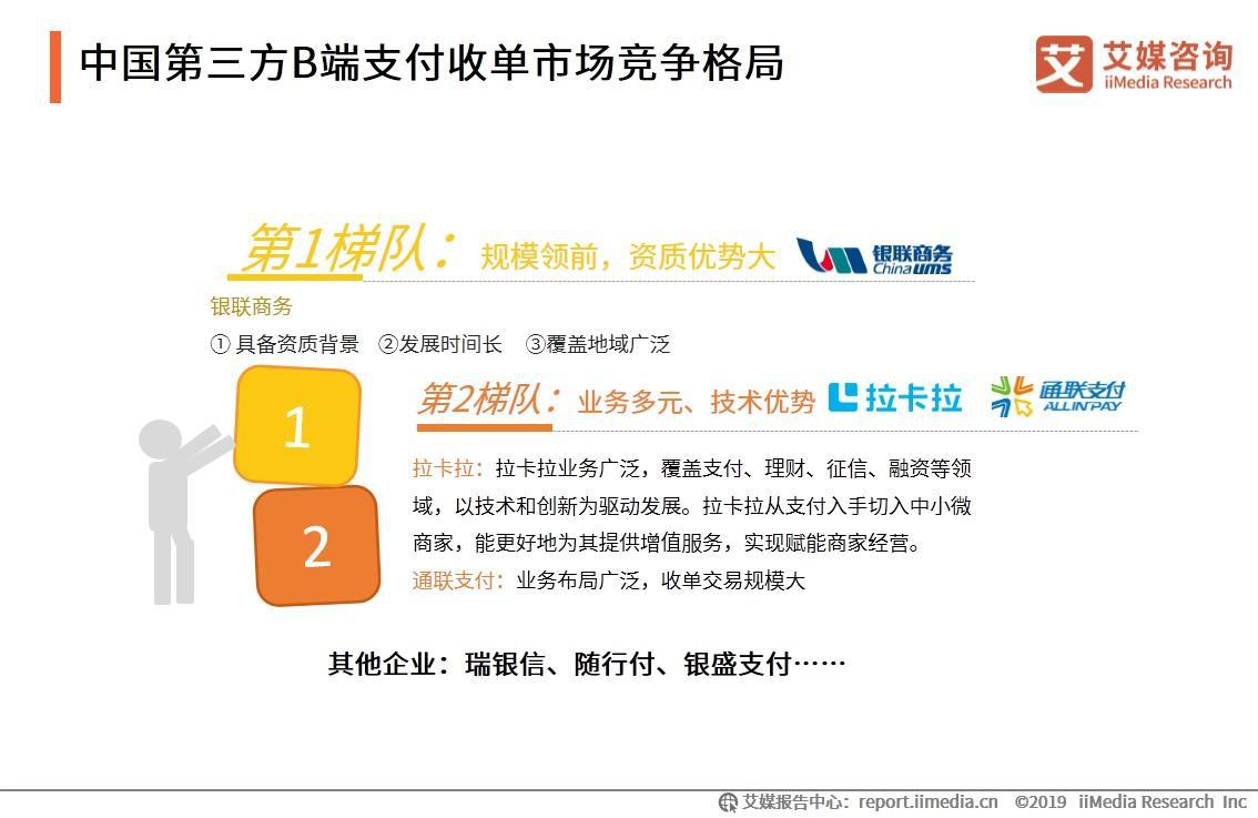 中国第三方B端支付收单市场竞争格局