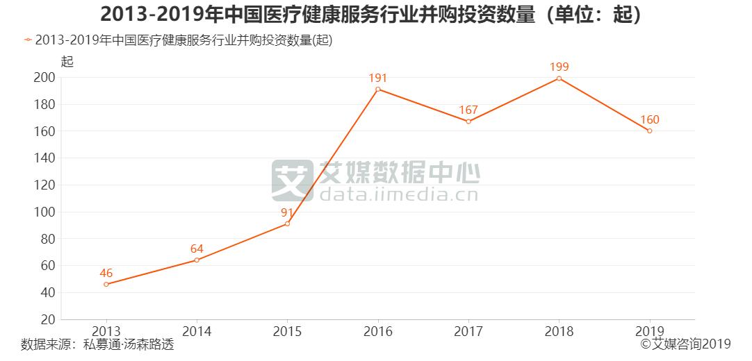 2013-2019年中国医疗健康服务行业并购投资数量(单位:起)