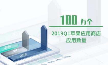 应用商店行业数据分析:2019Q1苹果应用商店应用数量为180万个