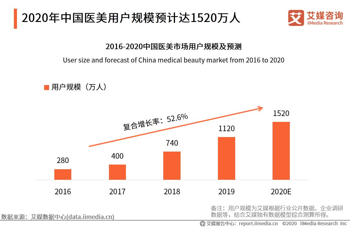 2020年中国医美用户规模预计达1520万人