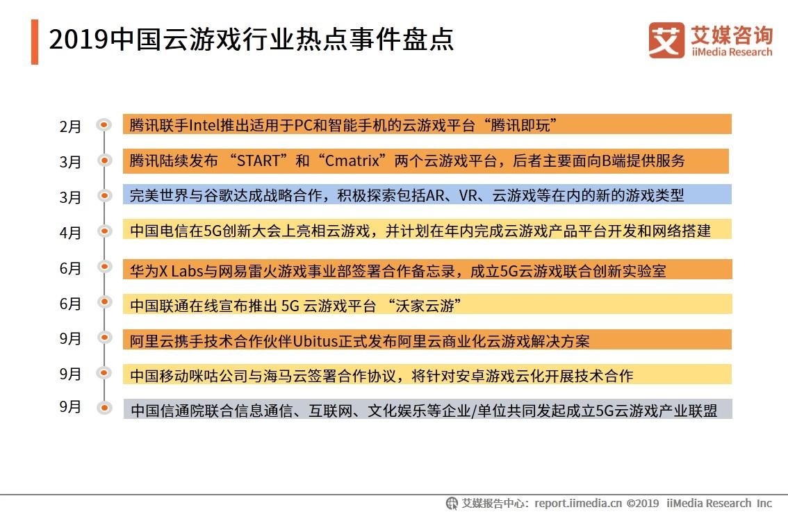2019中国云游戏行业热点事件盘点